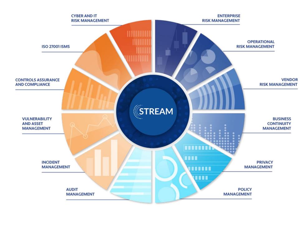 Stream Pie Chart